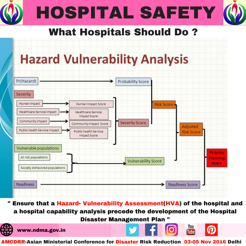 Ensure that a hazard-vulnerability assessment of the hospital and a hospital capability analysis precede the development of the hospital disaster management plan